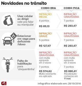 Quadro de multas